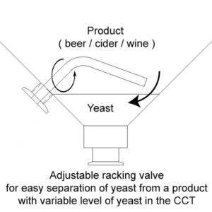 Adjustable rackung valve for separation of yeast from the product in CCT