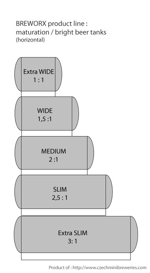 maturation-tanks-horizontal-breworx-product-line