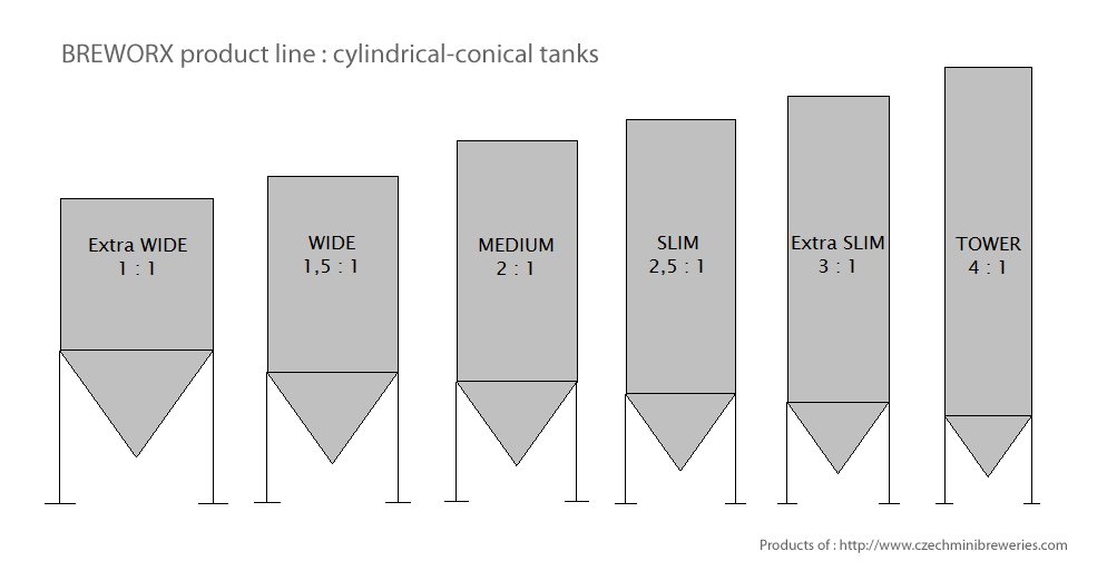 Cylindrical conical tank 100 liters - six variants of dimension ratio