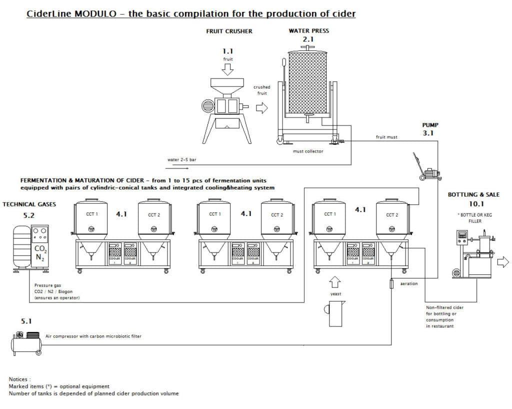 blokove-schema-ciderline-modulo-zaklad-001-EN