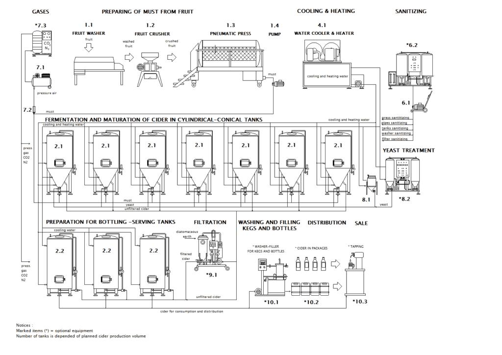 blokove-schema-ciderline-profi-en-001