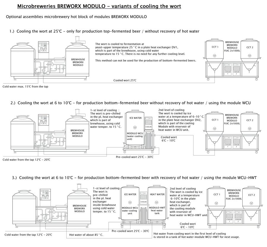 cooling-wort-bwx-modulo-variants-en-900