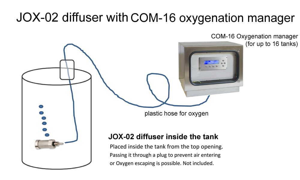 Oxybox-with-jox02diffuser-scheme