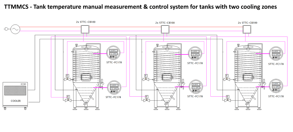TTMMCS - Tank temperature manual measurement & control system for tanks with two cooling zones