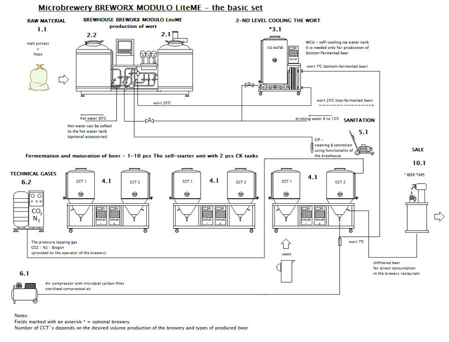blokove-schema-mp-bwx-modulo-liteme-01-zaklad-SV-900