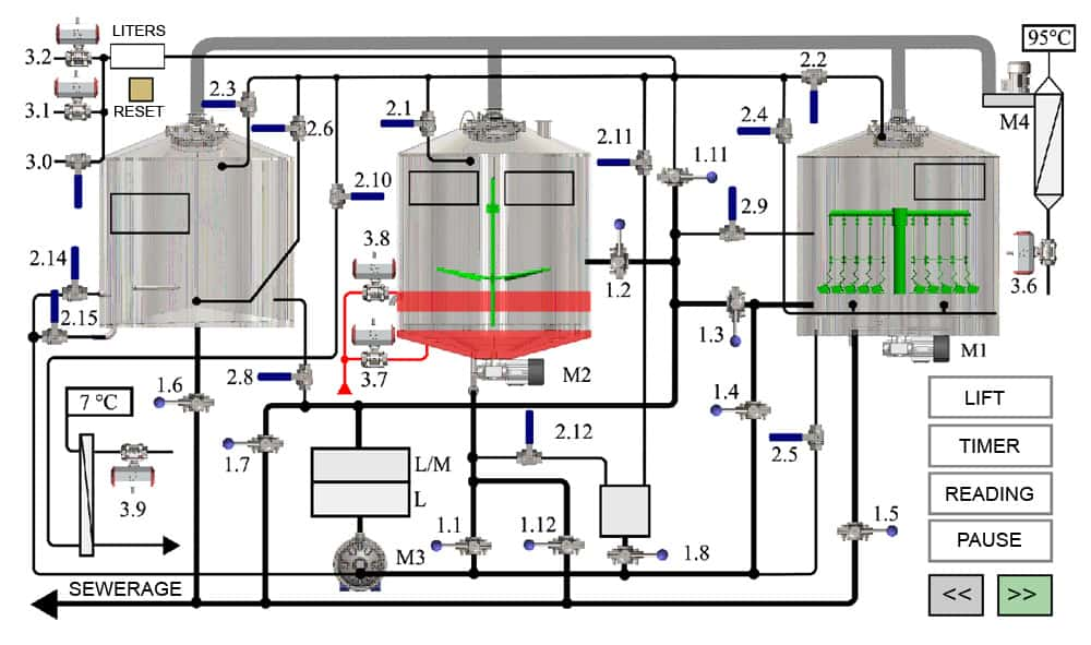 Automatic control system for the Tritank brewhouses