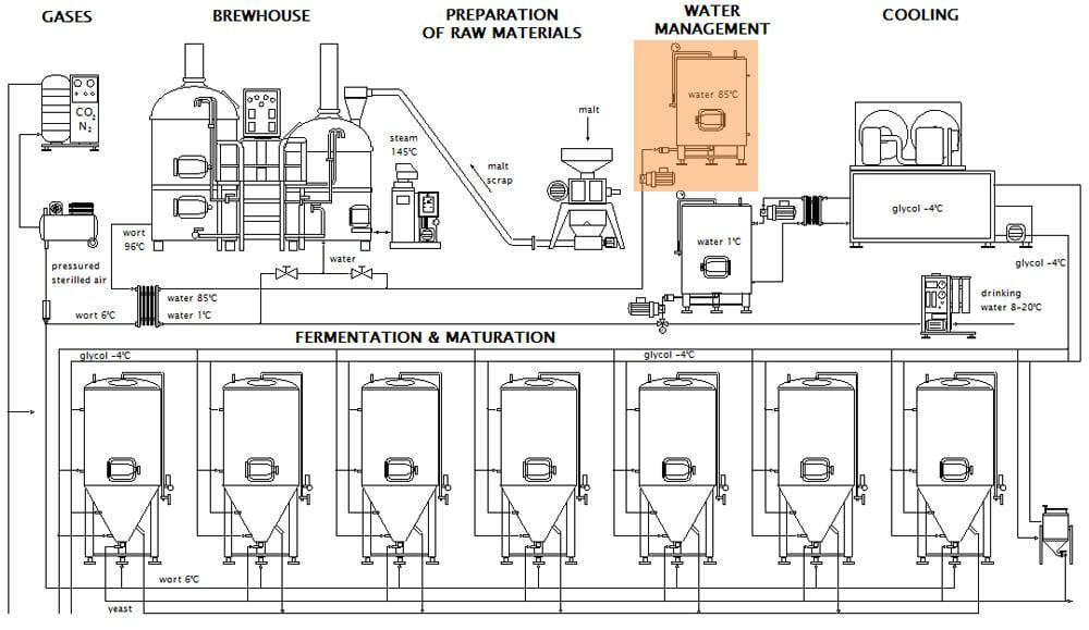 The brewery Breworx hot water management system - scheme