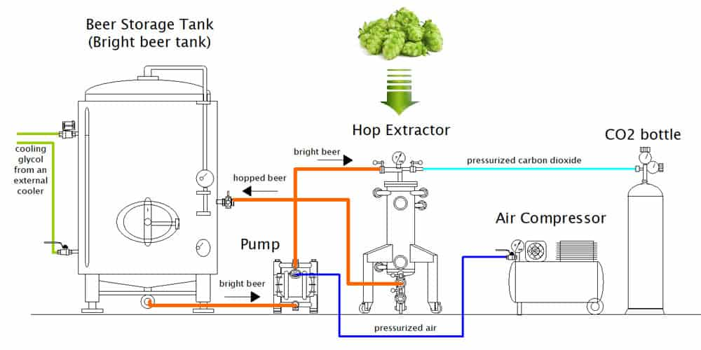 Hop extractor - the fully system for cold hopping of beer