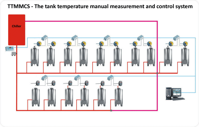 Tank cooling manual measurement and control system - scheme