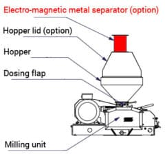 EMPS-4 Electromagnetic metal-parts separator for malt mills MMR-100/300 series