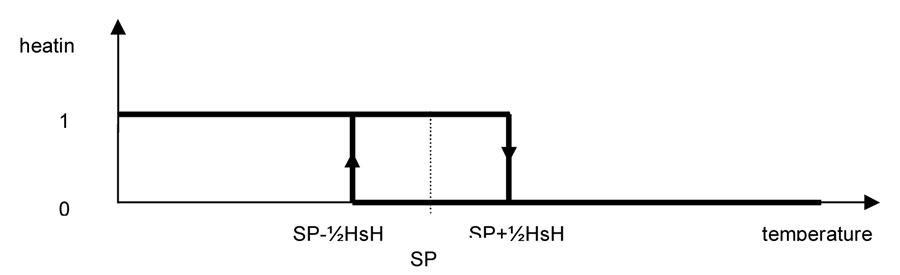 C2105-graph-02