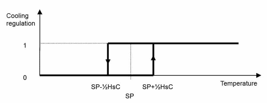 C2105-graph-03