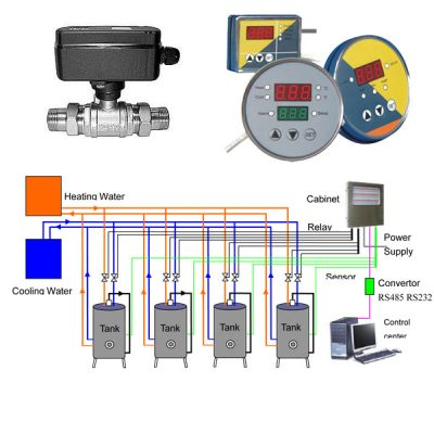 TMC : Temperature measure & control systems