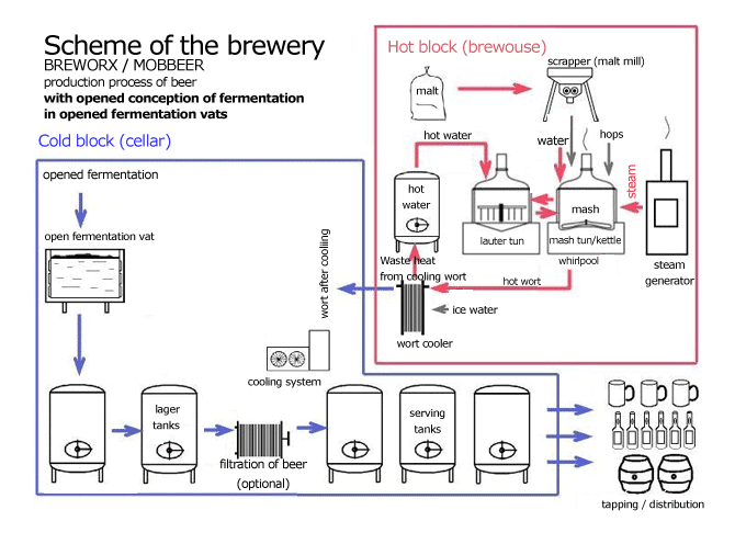 Schéma-pivovar-otevřeno-fermentace-en