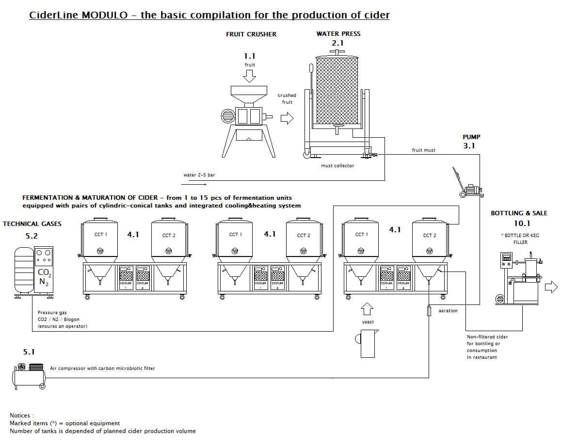 CIDER LINE MODULO 2000M-600B - The modular cider production line - scheme