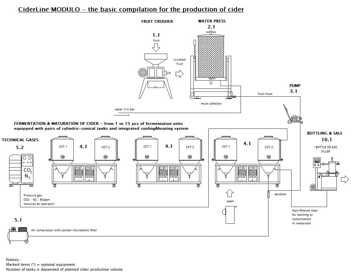 CIDER LINE MODULO 2000M-360B - The modular cider production line - scheme