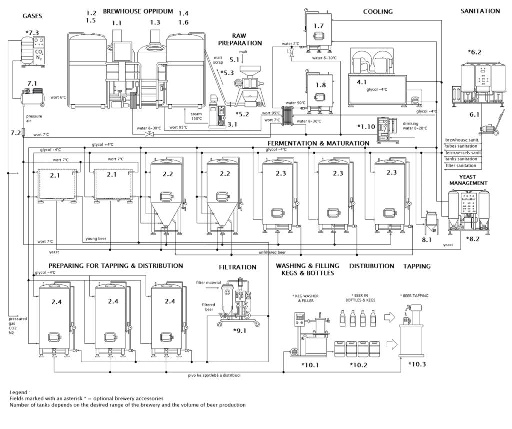 Technological scheme of the BREWORX OPPIDUM brewery
