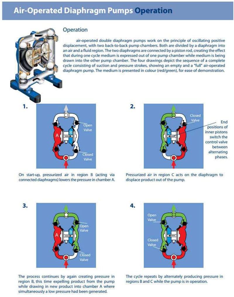 BFA-MB1330-beer-pump-how-it-work