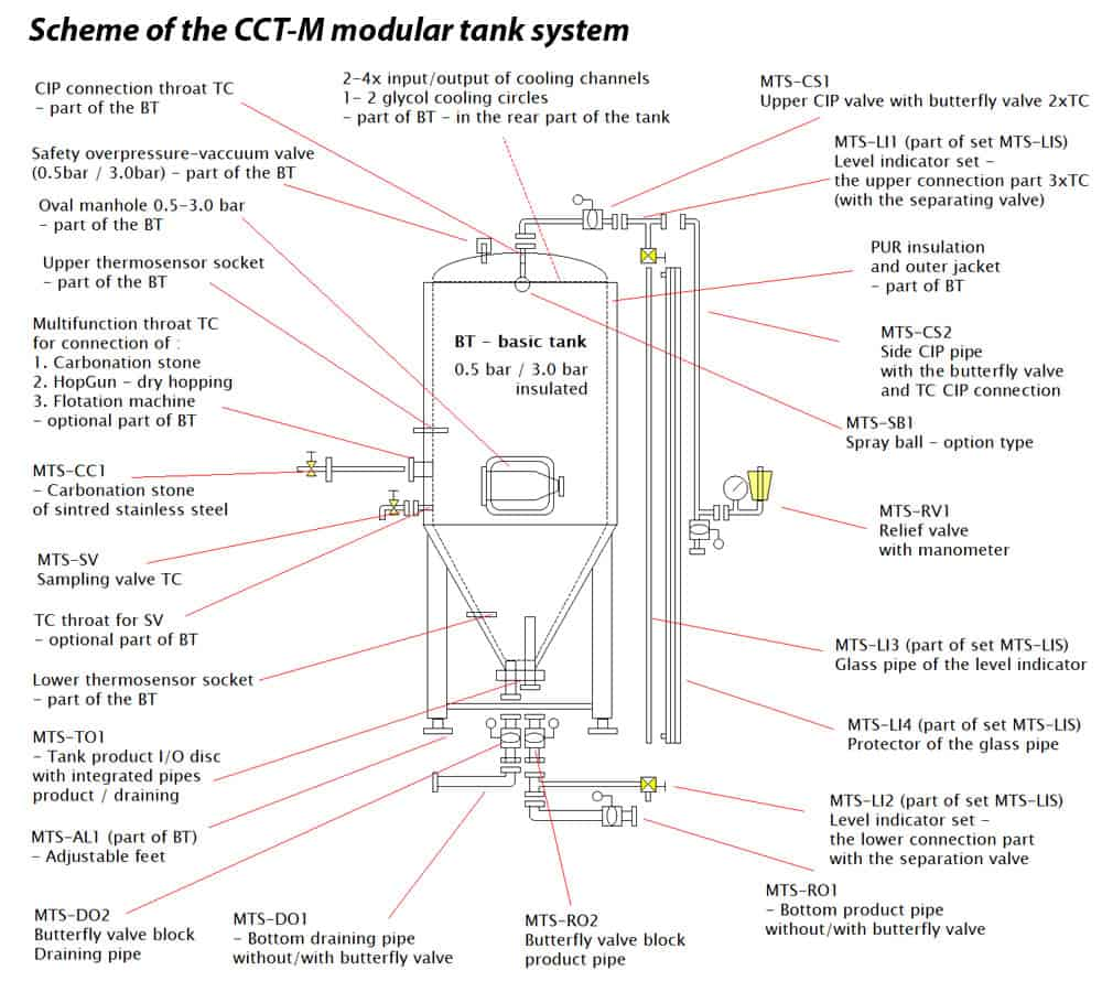 CCT M scheme 03EN 1000x900 - CCTM-1500A2 Modular cylindrically-conical fermentation tank 1500/1865 L - a2, a2sets