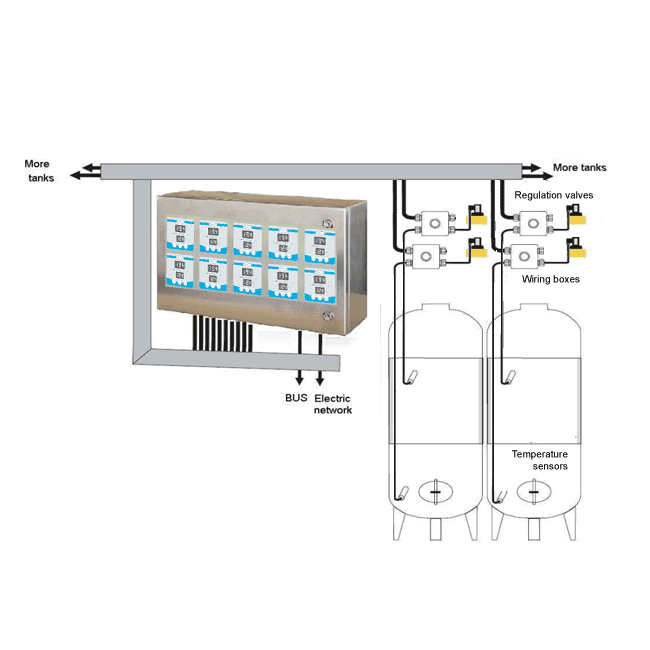 CTTCS A10 02 2017model - CTTCS-A10 rezervuaro temperatūros kontrolės sistemos spintelė - iki 10 aušinimo zonų - ccs, mttc, dtc