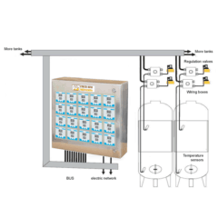 CCCT-A12S Fully equipped temperature control system for 12 pcs of cooling zones with central controller cabinet