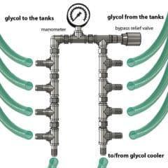 CWC-CMC434MSS Main kompaktní hadice potrubí 1x25mm> 4x19mm s manometrem a obtokovým ventilem - nerezová ocel