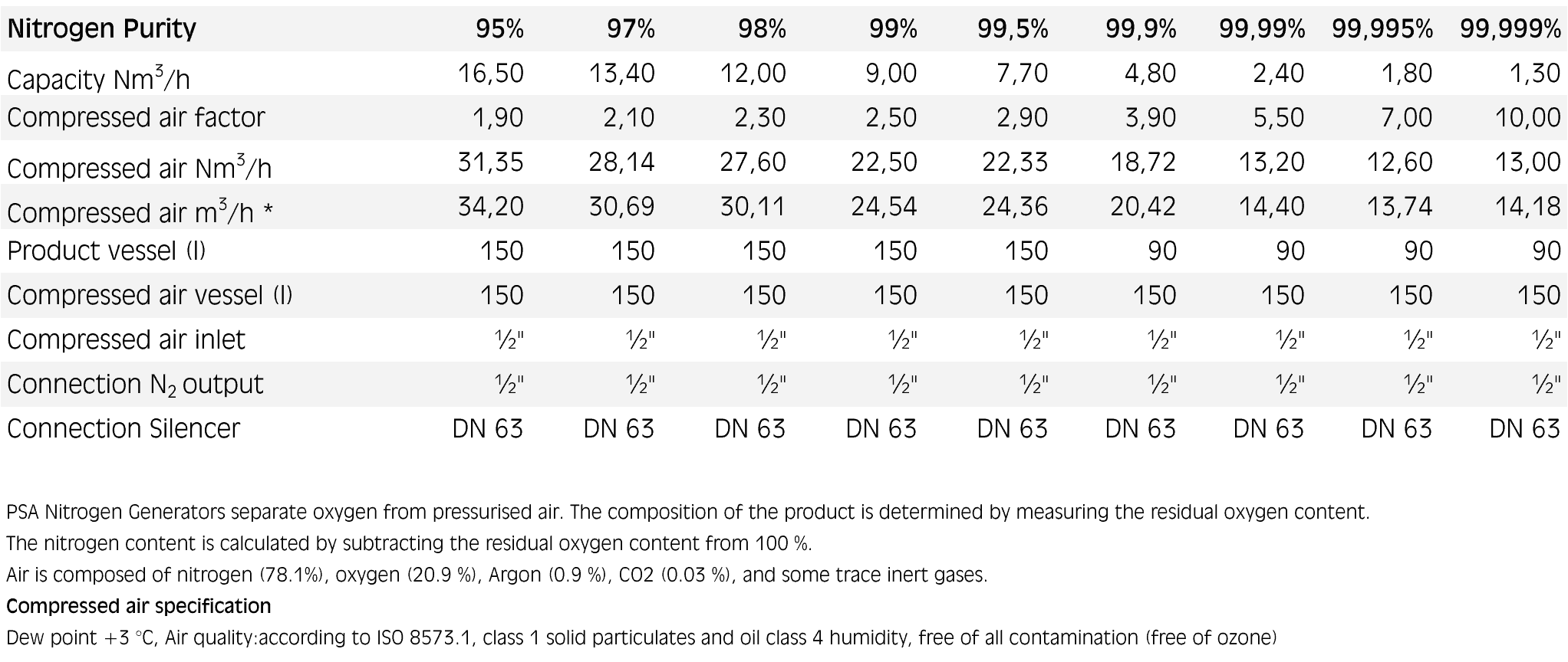 NIG PNOG 1280 parameters tab - NIG-PNOG-1280 PN OnGo Nitrogen Generator 1.3 - 16.5 m3 N2 per hour