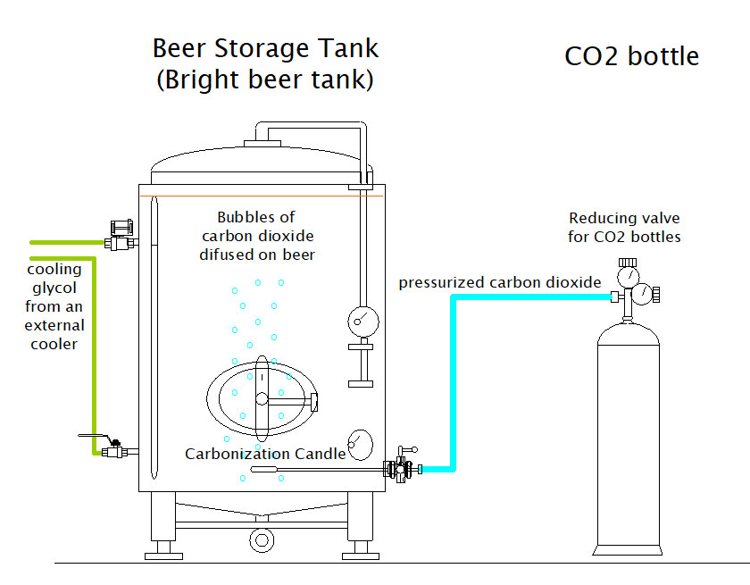 beer carbonation set bcs 1000b scheme 01 - ACOS03 Candle with porous stone for carbonization of beverages - only for simplified pressure tanks