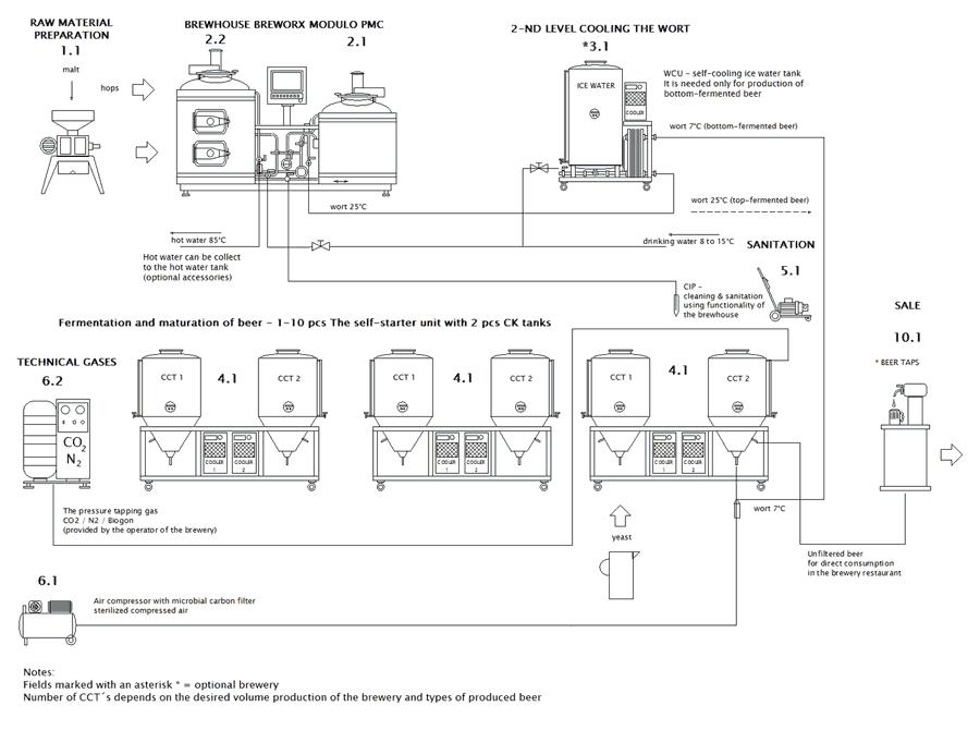 blokove-схема-МП-BWX-модуль PMC-001-Základní-RU