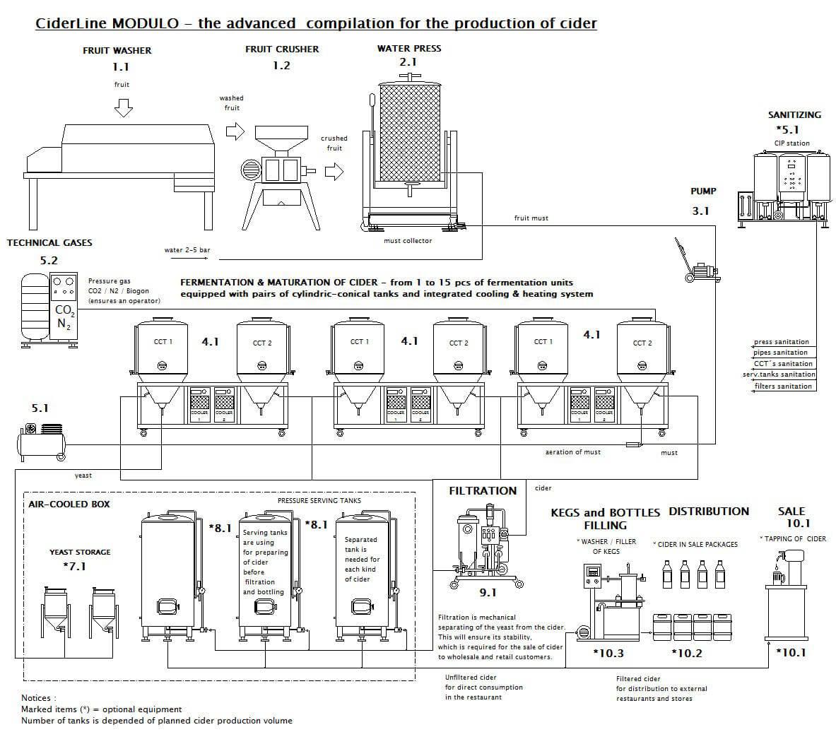 CIDER LINE MODULO 2000M-360E - The modular cider production line - scheme