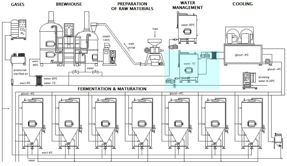 Brewery ice treated water management system