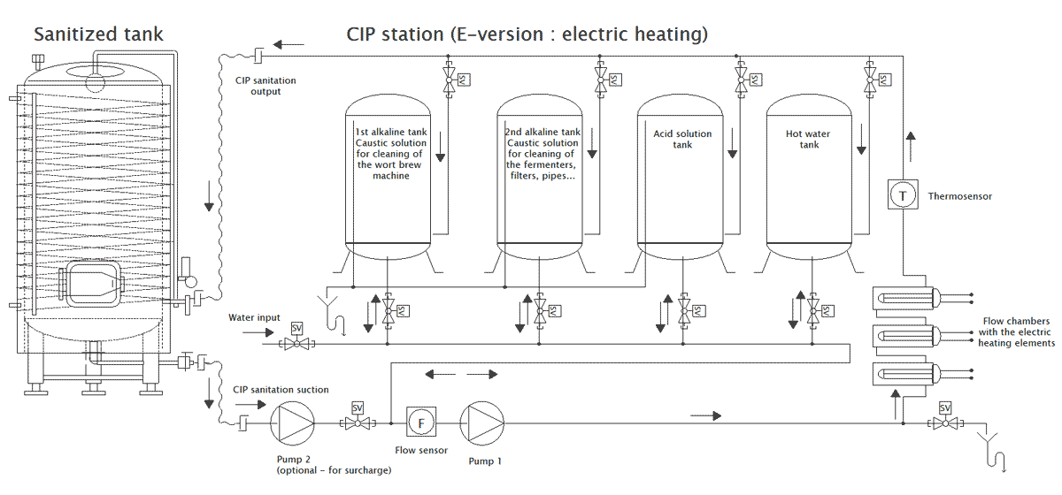 E-version of the CIP-1504SQ cleaning station : Electric heating system (does not require any external heater)