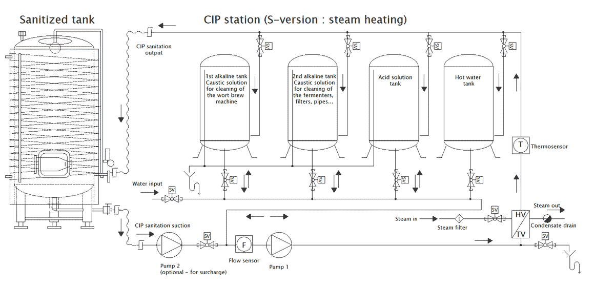 CIP-1504SQ cleaning station : Hot steam heating system (requires an external hot steam generator)