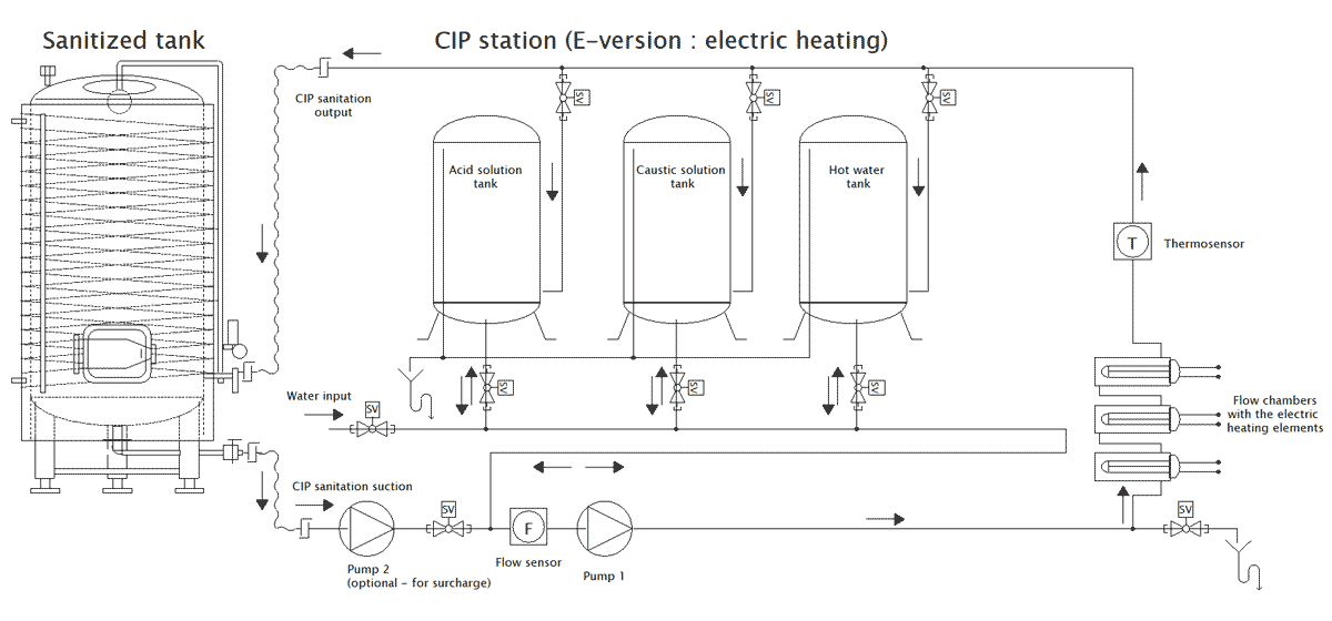 E-version of the CIP-1003 cleaning station : Electric heating system (does not require any external heater)
