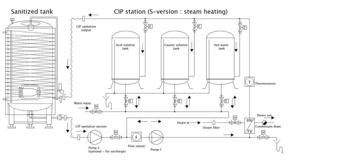 S-version of the CIP-1003 cleaning station : Hot steam heating system (requires an external hot steam generator)