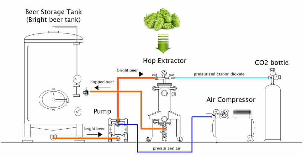 cold hopping set chs 1000bn scheme 01 - CHS-2500BN Multifunction set for the cold extraction of hop and the carbonization of beer in the tank 2500L
