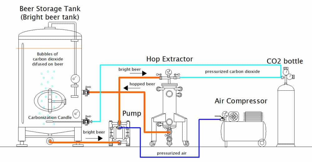 cold hopping set chs 1000bn scheme 02 - CHS-2500BN Multifunction set for the cold extraction of hop and the carbonization of beer in the tank 2500L